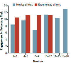 graph of distracted driving accidents